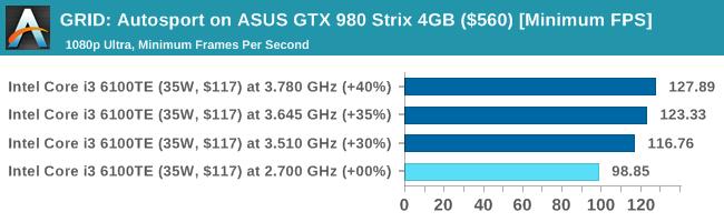 GRID: Autosport on ASUS GTX 980 Strix 4GB ($560) [Minimum FPS]