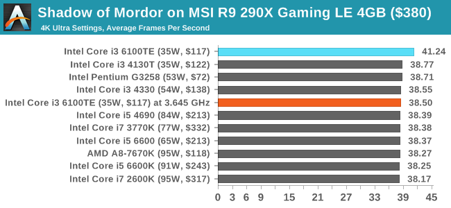 Shadow of Mordor on MSI R9 290X Gaming LE 4GB ($380)