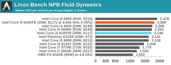 Linux-Bench NPB Fluid Dynamics
