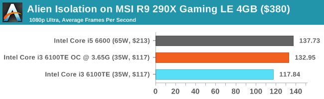Alien Isolation on MSI R9 290X Gaming LE 4GB ($380)