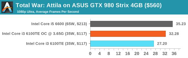 Total War: Attila on ASUS GTX 980 Strix 4GB ($560)