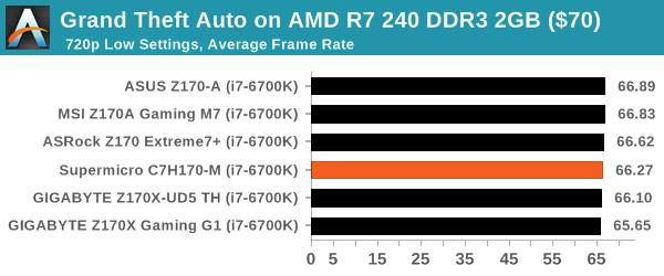 Grand Theft Auto on AMD R7 240 DDR3 2GB ($70)