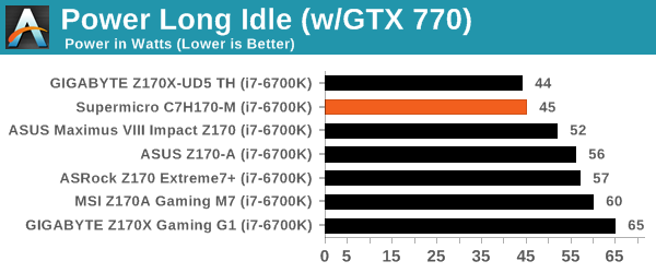Power Long Idle (w/GTX 770)