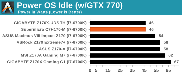 Power OS Idle (w/GTX 770)