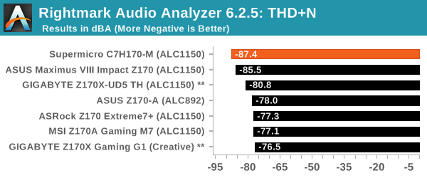 Rightmark Audio Analyzer 6.2.5: THD+N