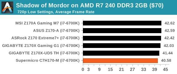 Shadow of Mordor on AMD R7 240 DDR3 2GB ($70)