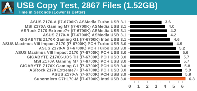 USB Copy Test, 2867 Files (1.52GB)