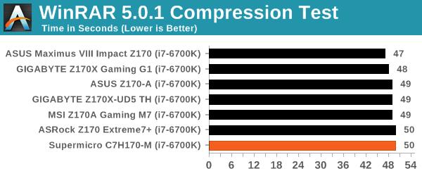 WinRAR 5.0.1 Compression Test