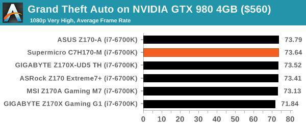 Grand Theft Auto on NVIDIA GTX 980 4GB ($560)