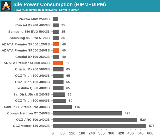 Idle Power Consumption (HIPM+DIPM)