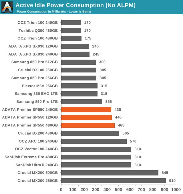 Active Idle Power Consumption (No ALPM)