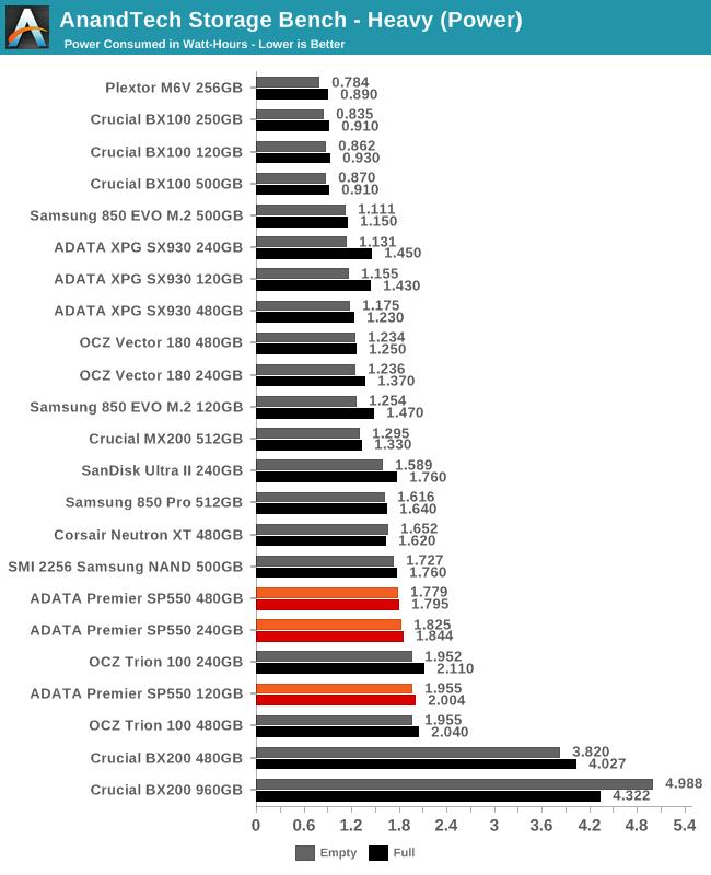 AnandTech Storage Bench - Heavy (Power)