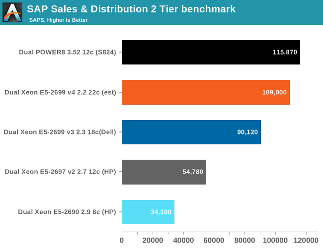 SAP Sales & Distribution 2 Tier benchmark
