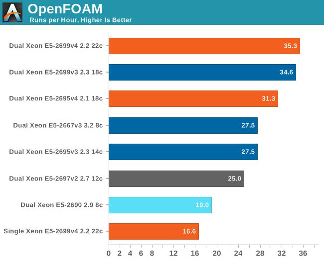 HPC: Fluid Dynamics with OpenFOAM - The Intel Xeon E5 v4