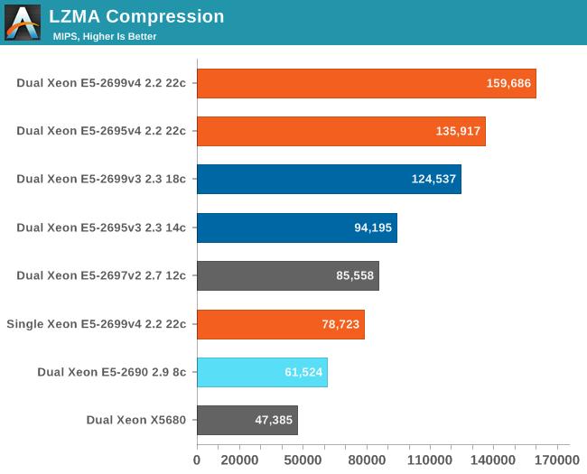 LZMA Compression