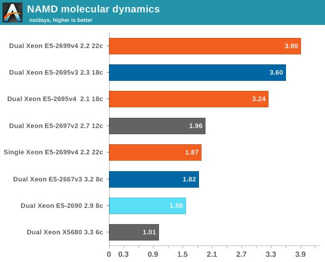 NAMD molecular dynamics