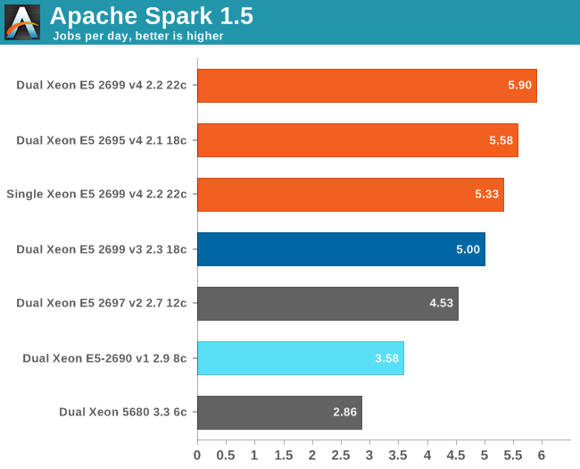 Apache Spark 1.5