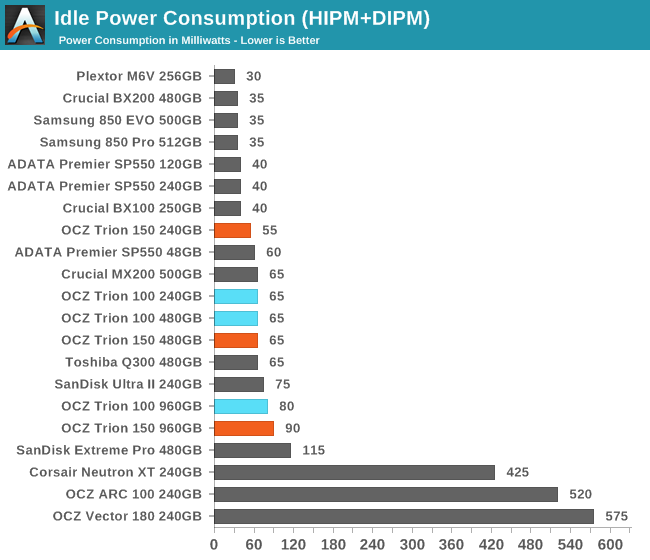 Idle Power Consumption (HIPM+DIPM)