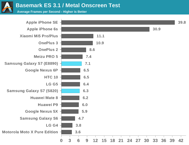 Basemark ES 3.1 / Metal Onscreen Test