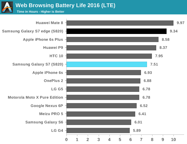 Web Browsing Battery Life 2016 (LTE)