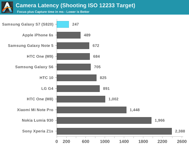Camera Latency (Shooting ISO 12233 Target)