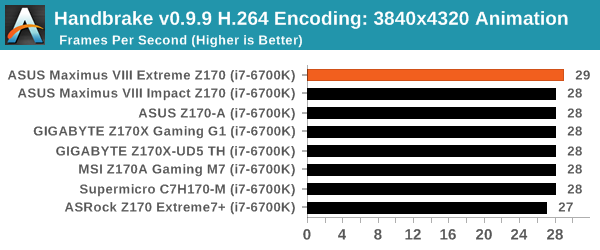 Handbrake v0.9.9 H.264 Encoding: 3840x4320 Animation