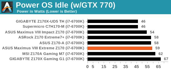 Power OS Idle (w/GTX 770)