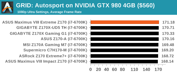 GRID: Autosport on NVIDIA GTX 980 4GB ($560)
