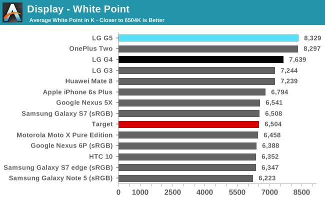 Display - White Point