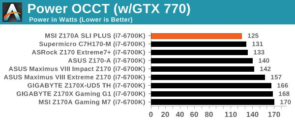 Power OCCT (w/GTX 770)