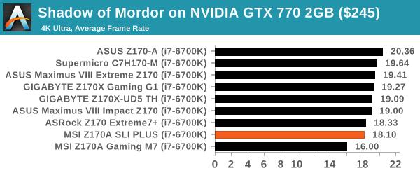 Shadow of Mordor on NVIDIA GTX 770 2GB ($245)