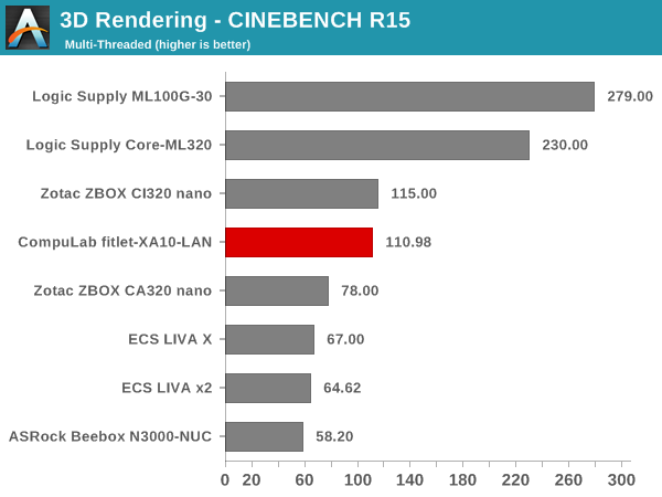3D Rendering - CINEBENCH R15 - Multiple Threads