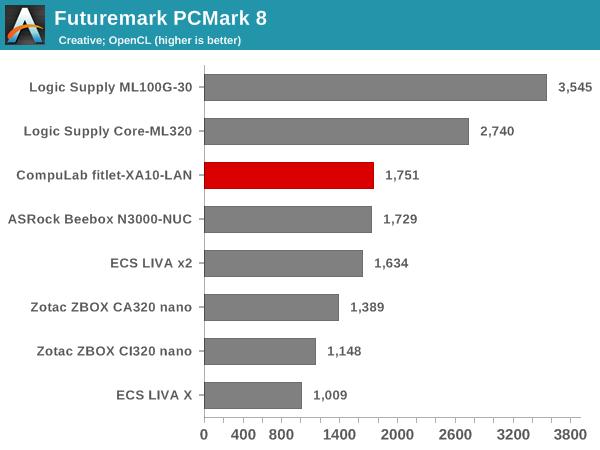 Futuremark PCMark 8 - Creative OpenCL