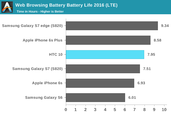 Web Browsing Battery Battery Life 2016 (LTE)