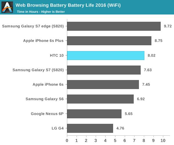 Web Browsing Battery Battery Life 2016 (WiFi)
