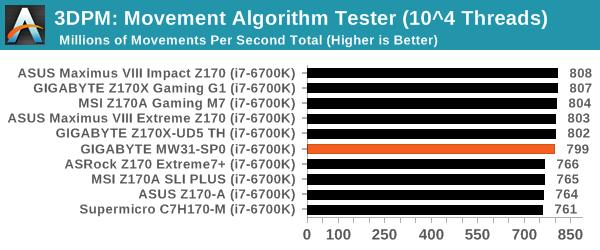 3DPM: Movement Algorithm Tester (10^4 Threads)