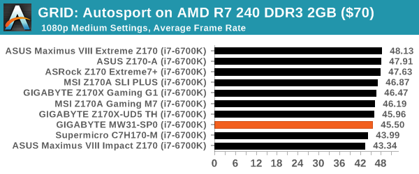 GRID: Autosport on AMD R7 240 DDR3 2GB ($70)
