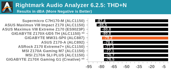 Rightmark Audio Analyzer 6.2.5: THD+N
