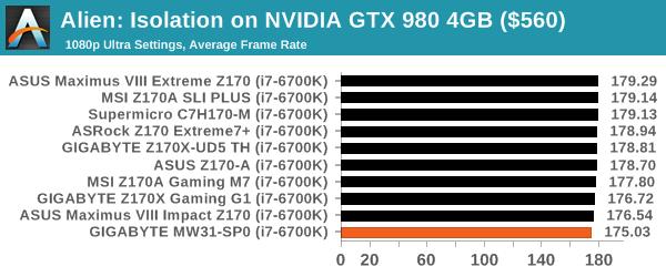 Alien: Isolation on NVIDIA GTX 980 4GB ($560)
