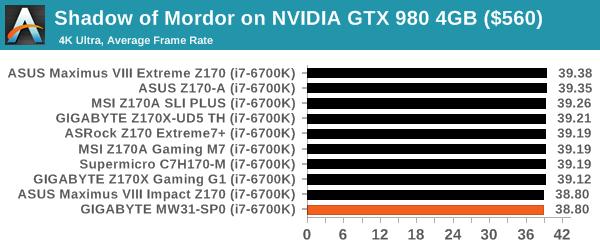 Shadow of Mordor on NVIDIA GTX 980 4GB ($560)