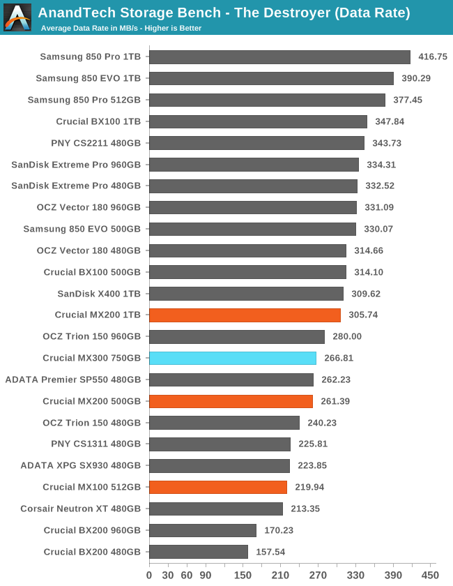 anandtech bench