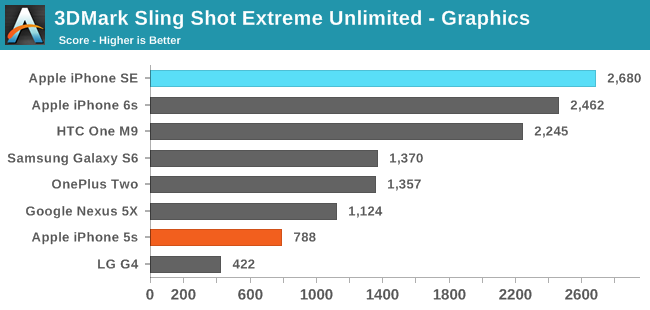 3DMark Sling Shot Extreme Unlimited ES 3.1 / Metal - Graphics