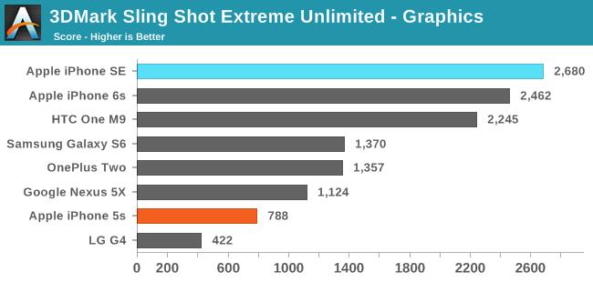 3DMark Sling Shot Extreme Unlimited ES 3.1 / Metal - Graphics
