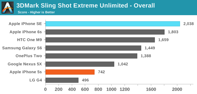 3DMark Sling Shot Extreme Unlimited ES 3.1 / Metal - Overall