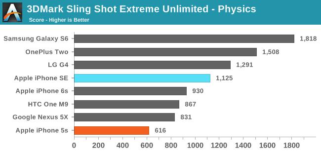 3DMark Sling Shot Extreme Unlimited ES 3.1 / Metal - Physics