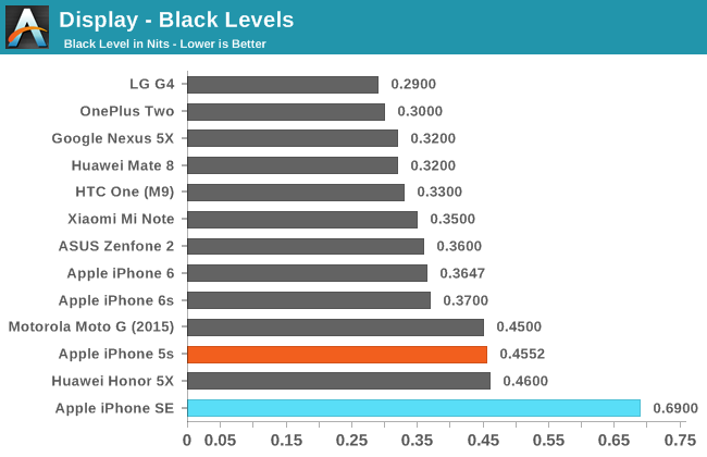 Display - Black Levels