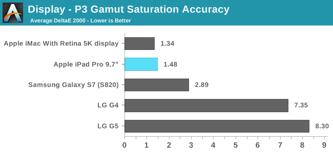 Display - P3 Gamut Saturation Accuracy