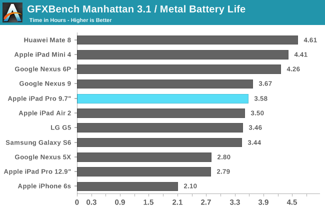 GFXBench Manhattan 3.1 / Metal Battery Life