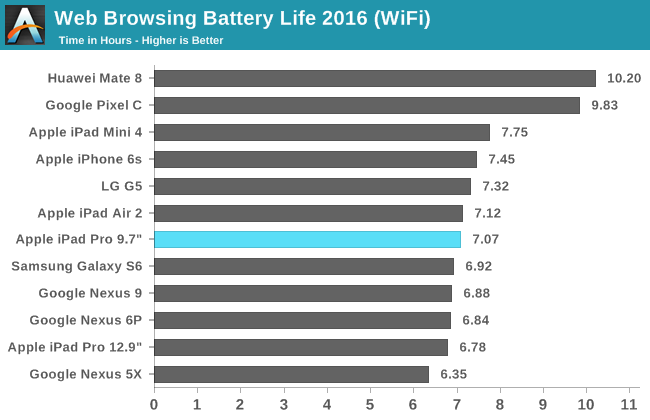 Web Browsing Battery Battery Life 2016 (WiFi)