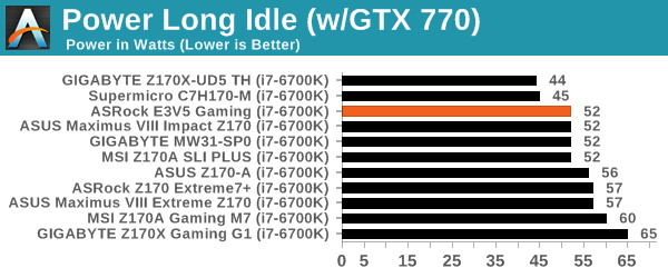 Power Long Idle (w/GTX 770)